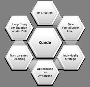 Anlageprozess_Rhein_Investors