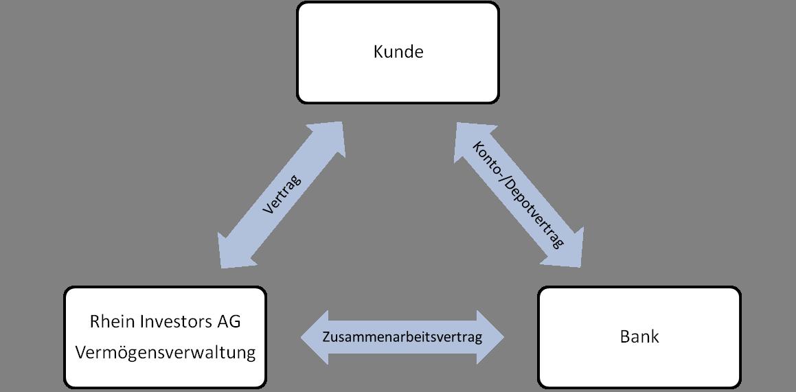Grafik_Vermoegensverwaltung
